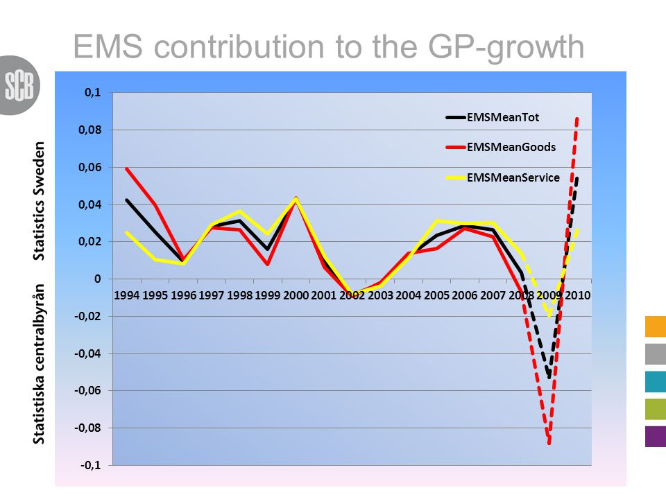 EMS contribution to the GP-growth