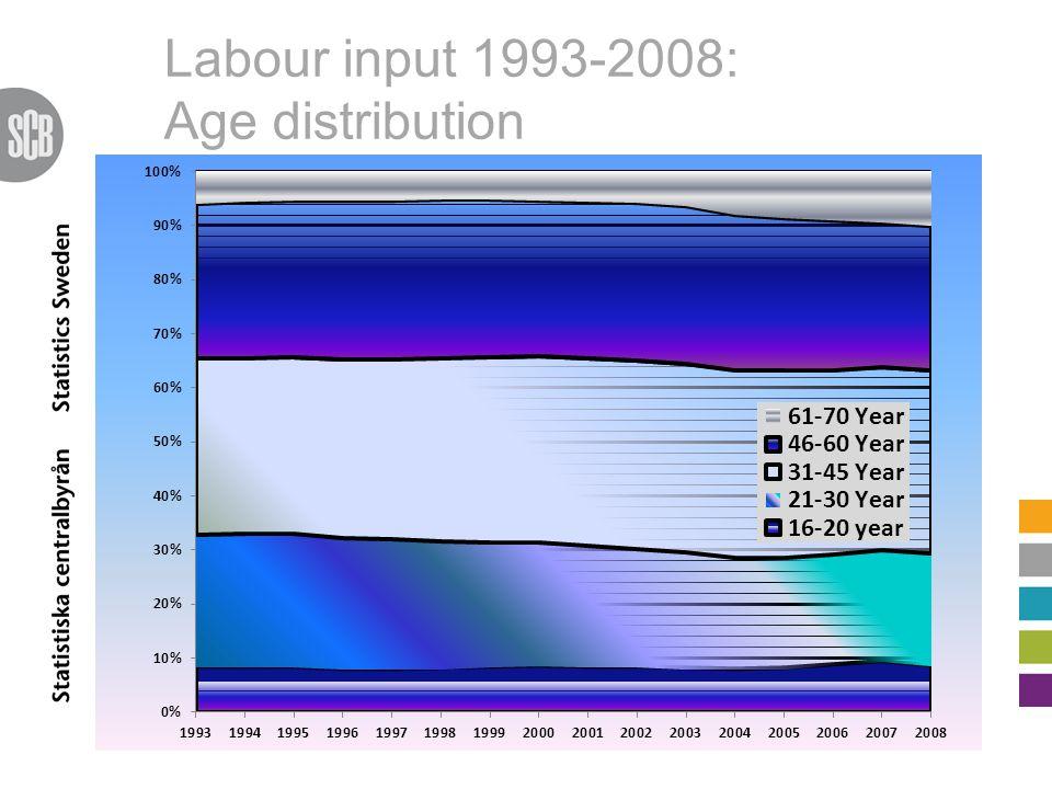 Labour input 1993-2008: Age distribution