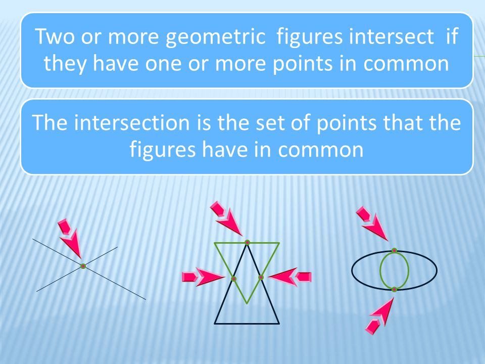 Describe the intersection of two geometric figures A point An acute angle A segment