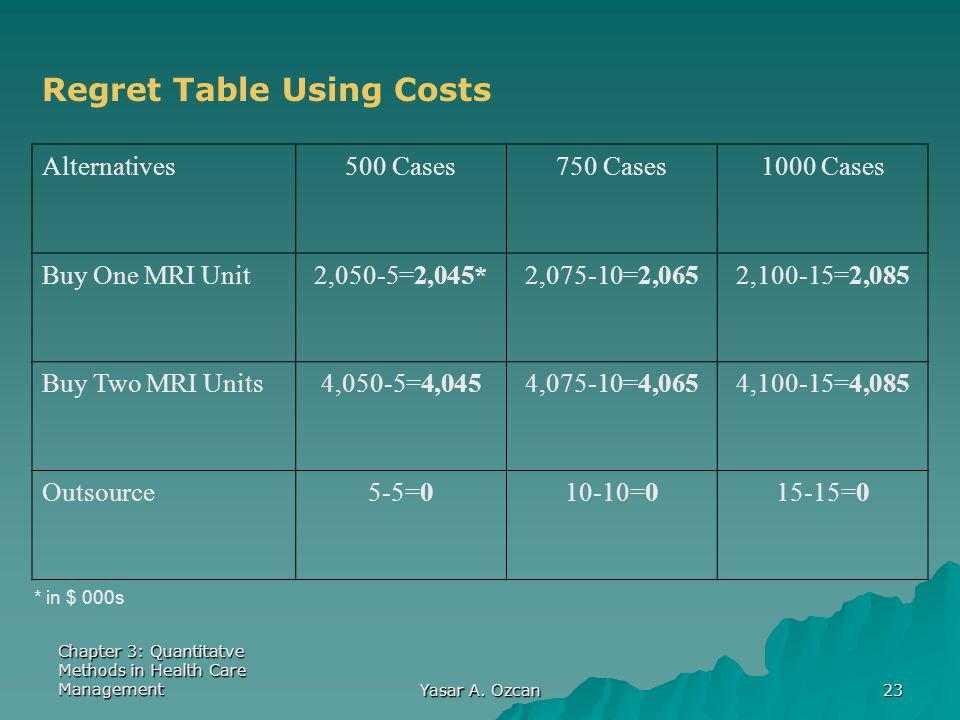 Chapter 3: Quantitatve Methods in Health Care Management Yasar A. Ozcan 23 Regret Table Using Costs Alternatives500 Cases750 Cases1000 Cases Buy One M
