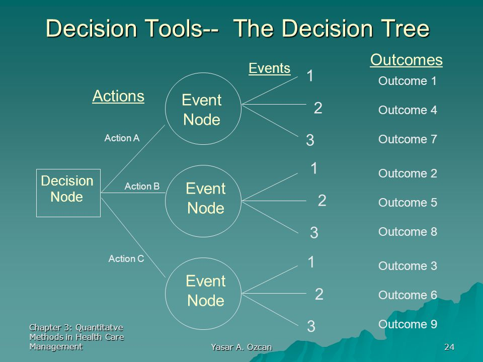 Chapter 3: Quantitatve Methods in Health Care Management Yasar A. Ozcan 24 Decision Tools-- The Decision Tree Decision Node Event Node Event Node Even