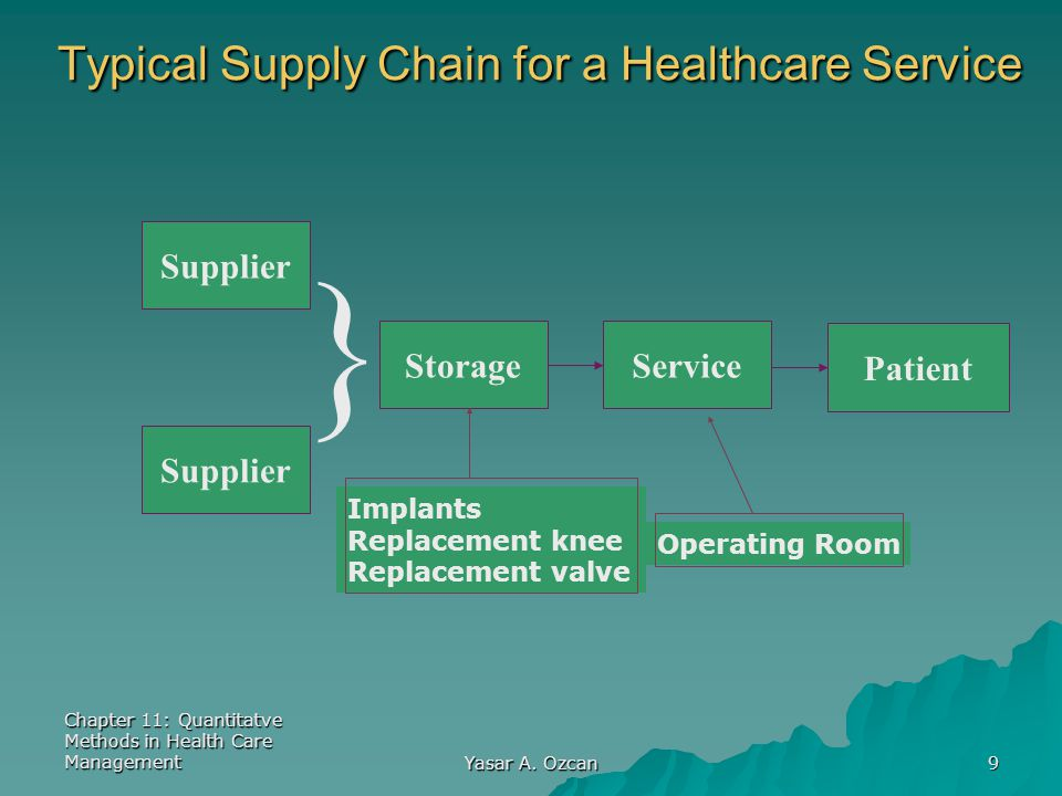 Chapter 11: Quantitatve Methods in Health Care Management Yasar A. Ozcan 9 Supplier Storage } Service Patient Typical Supply Chain for a Healthcare Se