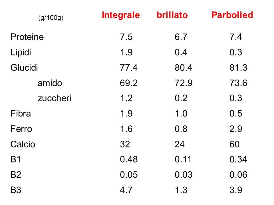 Proteine 7.5 6.7 7.4 Lipidi 1.90.4 0.3 Glucidi 77.4 80.481.3 amido69.2 72.973.6 zuccheri 1.2 0.20.3 Fibra1.91.00.5 Ferro1.60.82.9 Calcio322460 B10.480.110.34 B20.050.030.06 B34.71.33.9 IntegralebrillatoParbolied (g/100g)