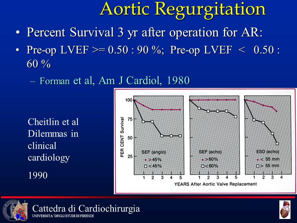 Cattedra di Cardiochirurgia UNIVERSITA' DEGLI STUDI DI FIRENZE Aortic Regurgitation Percent Survival 3 yr after operation for AR:Percent Survival 3 yr