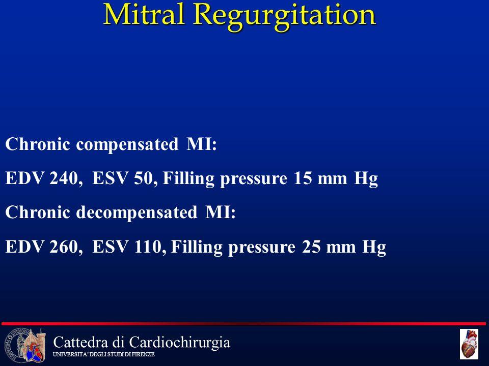 Cattedra di Cardiochirurgia UNIVERSITA' DEGLI STUDI DI FIRENZE Mitral Regurgitation Chronic compensated MI: EDV 240, ESV 50, Filling pressure 15 mm Hg