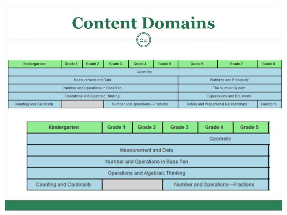 Content Domains 24