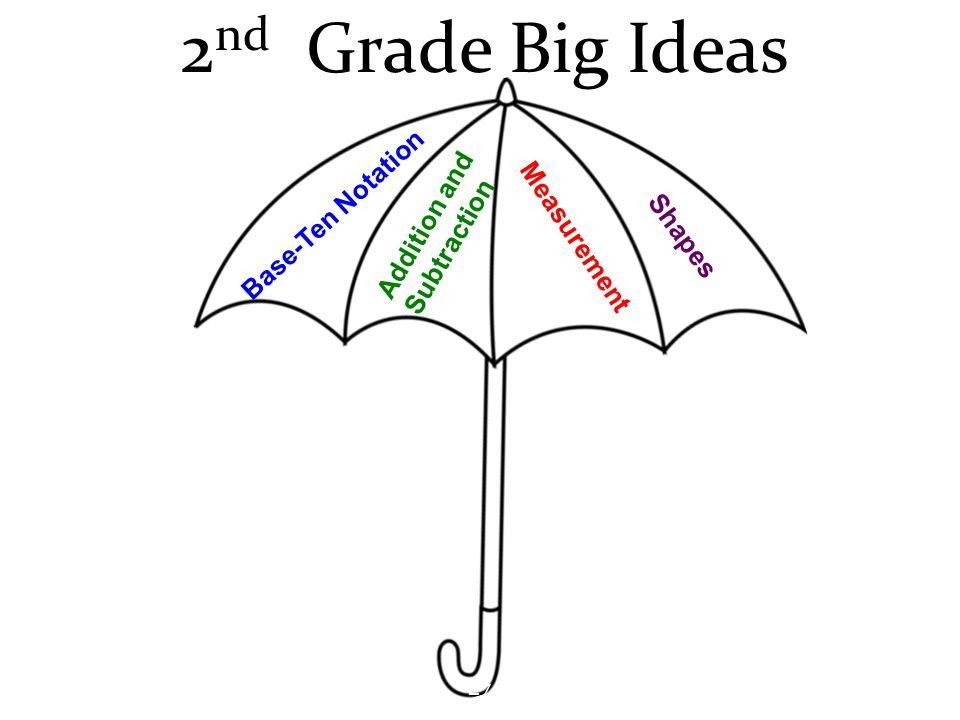 2 nd Grade Big Ideas Base-Ten Notation Addition and Subtraction Measurement Shapes 27