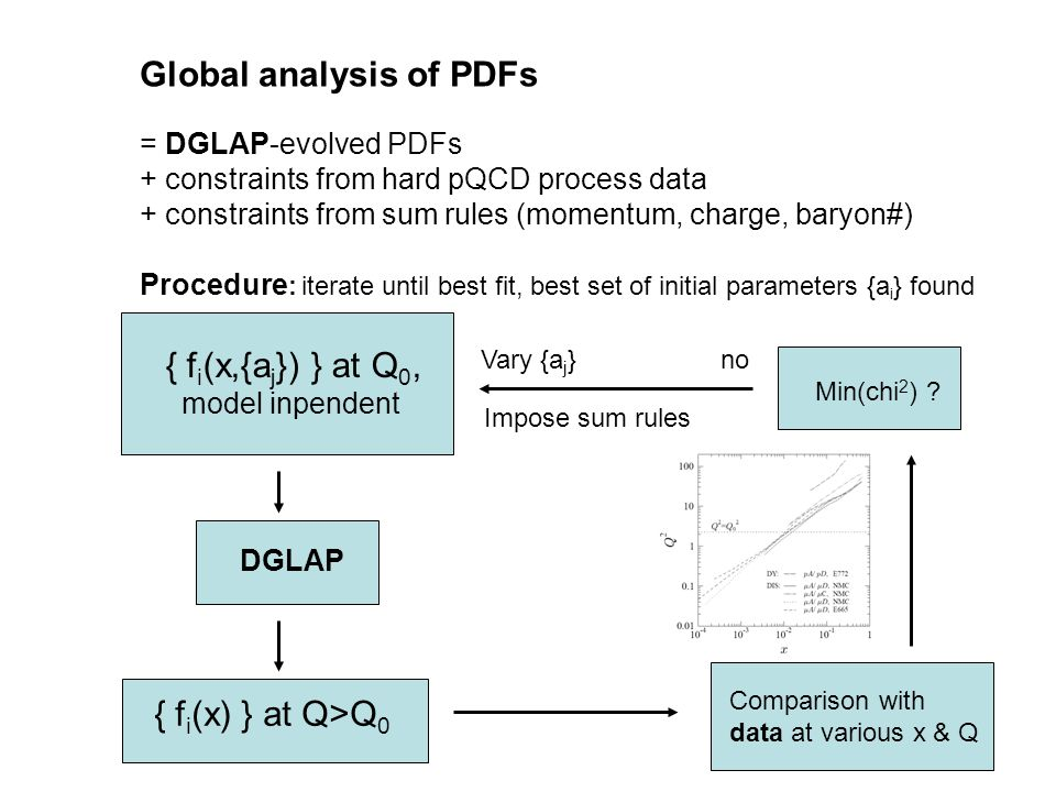 3 Global analysis of PDFs = DGLAP-evolved PDFs + constraints from hard pQCD process data + constraints from sum rules (momentum, charge, baryon#) Procedure : iterate until best fit, best set of initial parameters {a i } found { f i (x,{a j }) } at Q 0, model inpendent DGLAP Comparison with data at various x & Q noVary {a j } { f i (x) } at Q>Q 0 Min(chi 2 ) .