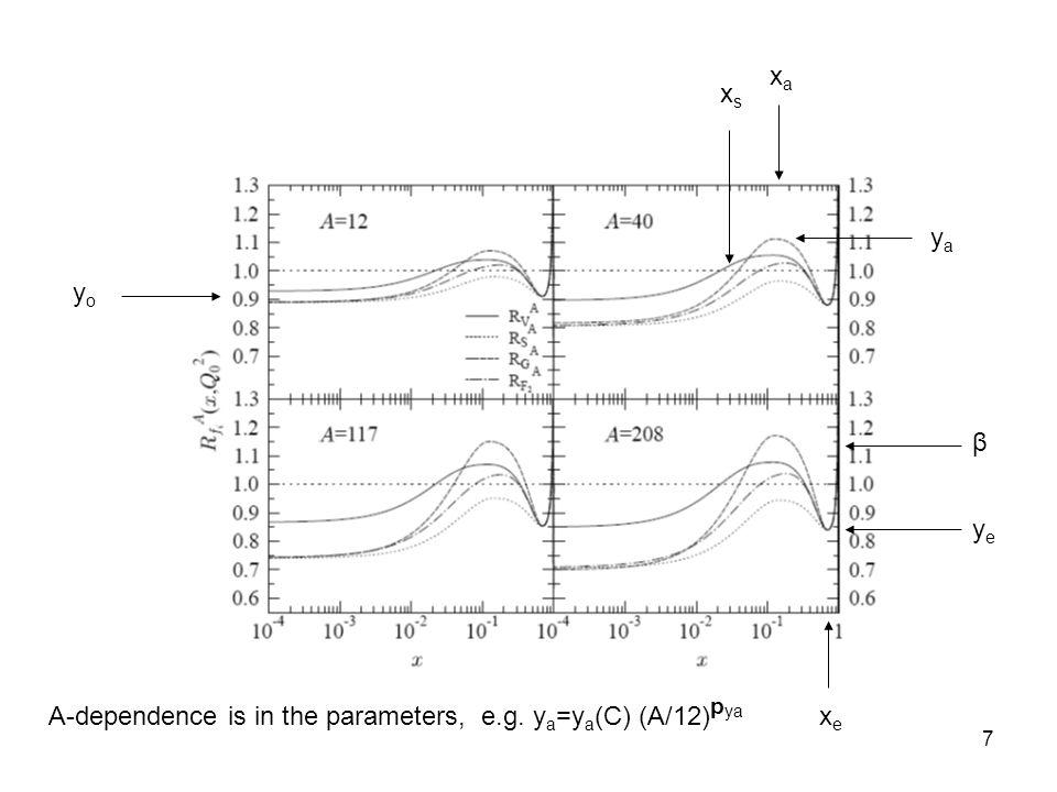7 xaxa yoyo yaya xexe yeye β xsxs A-dependence is in the parameters, e.g. y a =y a (C) (A/12) p ya