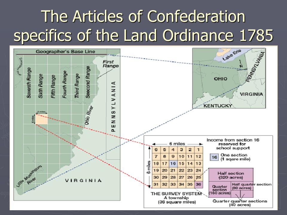The Articles of Confederation specifics of the Land Ordinance 1785
