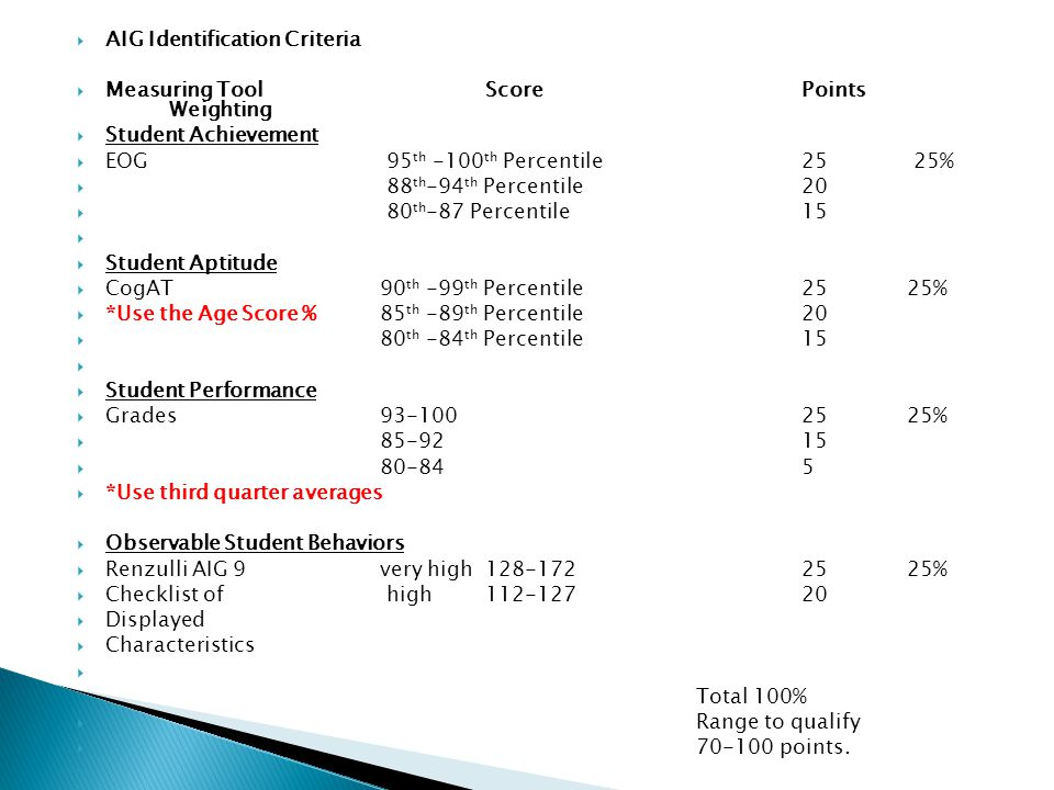  AIG Identification Criteria  Measuring Tool Score Points Weighting  Student Achievement  EOG 95 th -100 th Percentile 25 25%  88 th -94 th Percentile 20  80 th -87 Percentile 15   Student Aptitude  CogAT90 th -99 th Percentile2525%  *Use the Age Score %85 th -89 th Percentile20  80 th -84 th Percentile15   Student Performance  Grades93-1002525%  85-9215  80-845  *Use third quarter averages  Observable Student Behaviors  Renzulli AIG 9 very high128-1722525%  Checklist of high112-12720  Displayed  Characteristics  Total 100%  Range to qualify  70-100 points.