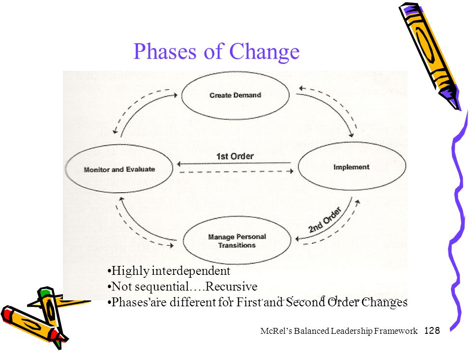 128 Phases of Change Highly interdependent Not sequential….Recursive Phases are different for First and Second Order Changes McRel's Balanced Leadersh