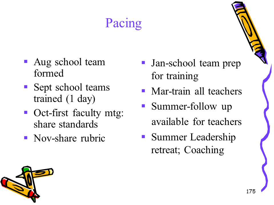 175 Pacing  Aug school team formed  Sept school teams trained (1 day)  Oct-first faculty mtg: share standards  Nov-share rubric  Jan-school team