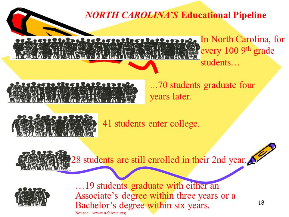 18 In North Carolina, for every 100 9 th grade students… … 70 students graduate four years later. … 41 students enter college. … 28 students are still