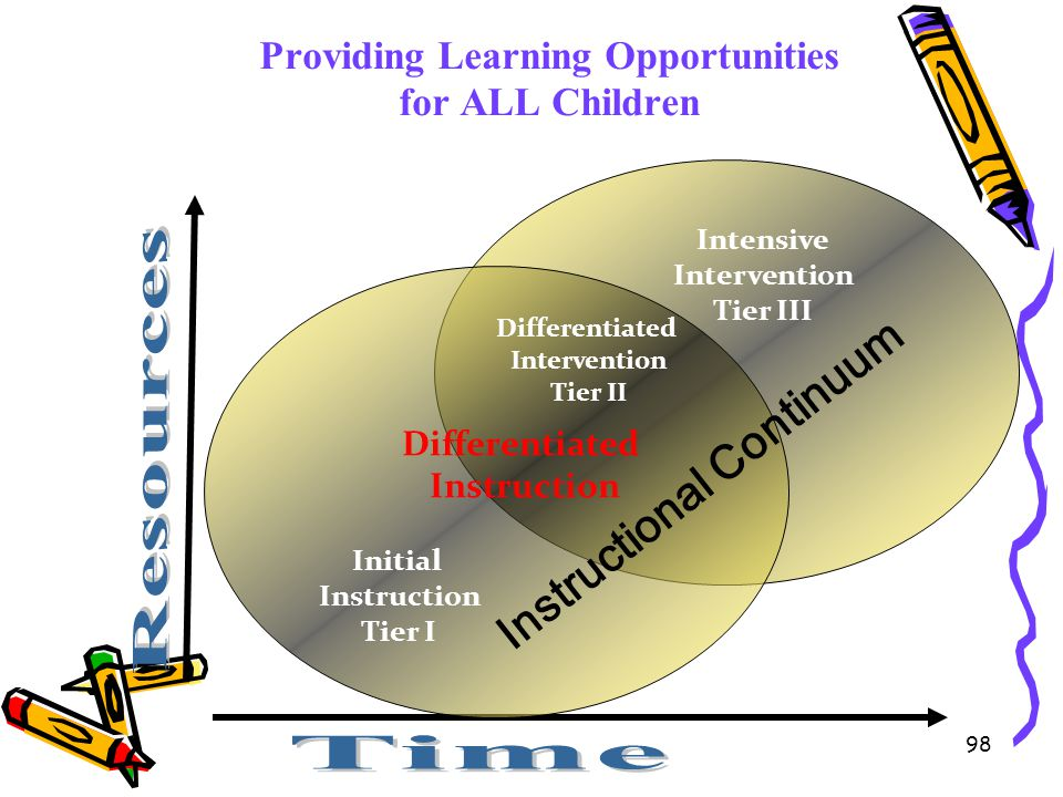 98 Providing Learning Opportunities for ALL Children Initial Instruction Tier I Differentiated Instruction Differentiated Intervention Tier II Intensi