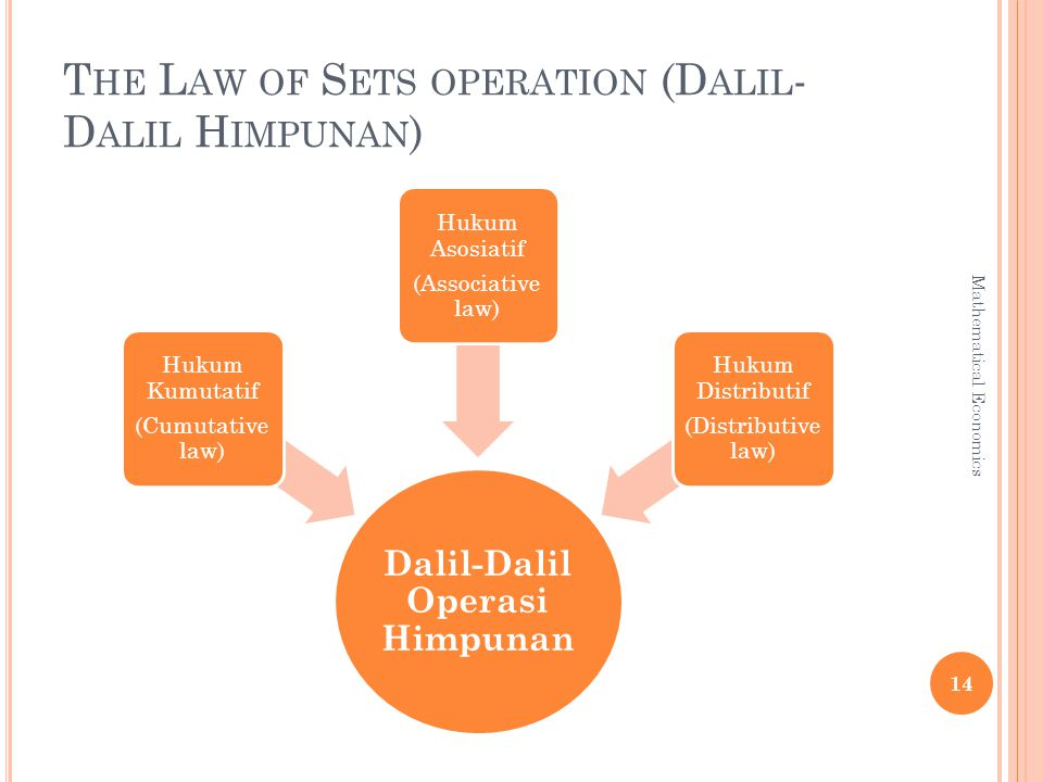 T HE L AW OF S ETS OPERATION (D ALIL - D ALIL H IMPUNAN ) Dalil-Dalil Operasi Himpunan Hukum Kumutatif (Cumutative law) Hukum Asosiatif (Associative law) Hukum Distributif (Distributive law) 14 Mathematical Economics