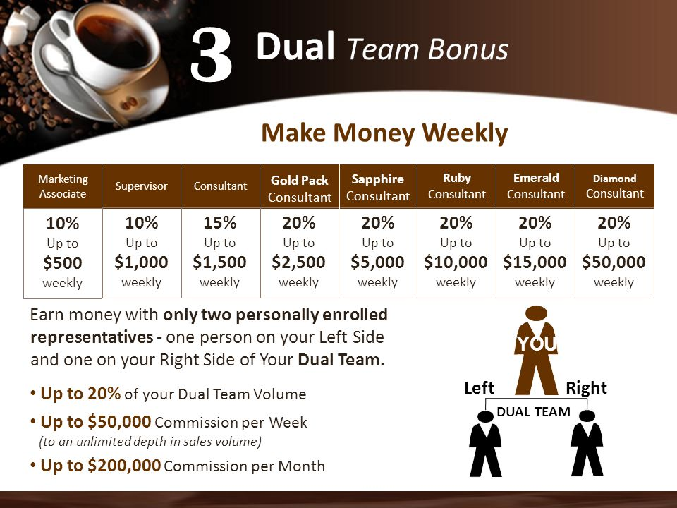 Marketing Associate 10% Up to $500 weekly Make Money Weekly Dual Team Bonus Earn money with only two personally enrolled representatives - one person on your Left Side and one on your Right Side of Your Dual Team.