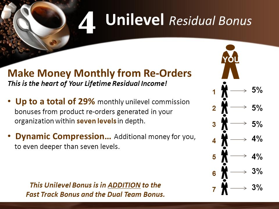 Unilevel Residual Bonus Make Money Monthly from Re-Orders This is the heart of Your Lifetime Residual Income.