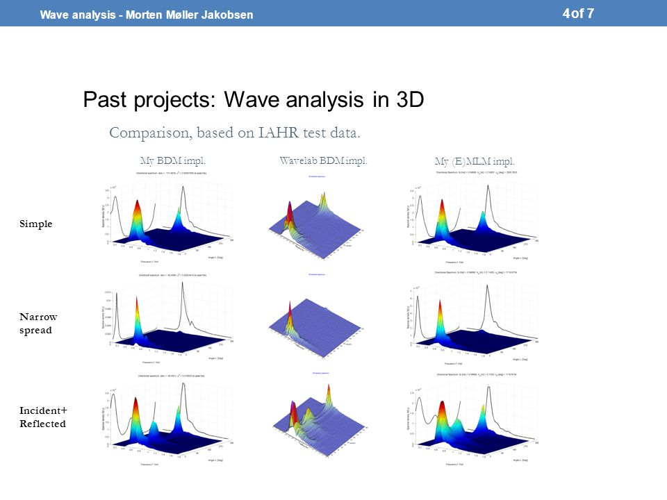 Wave analysis - Morten Møller Jakobsen of 7 Past projects: Evaluation of wave array layout 5 Attempt at creating method usable to determine reliability of wave gauge layout.