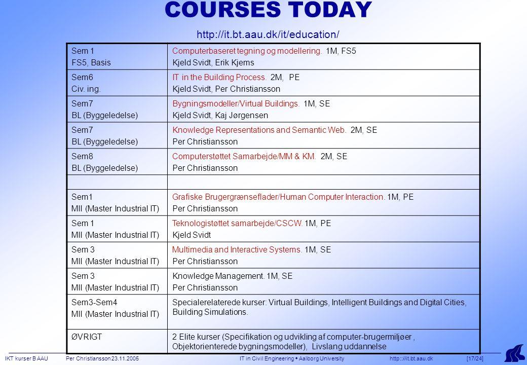 IKT kurser B AAU Per Christiansson 23.11.2005 IT in Civil Engineering  Aalborg University http:://it.bt.aau.dk [17/24] COURSES TODAY http://it.bt.aau.dk/it/education/ Sem 1 FS5, Basis Computerbaseret tegning og modellering.