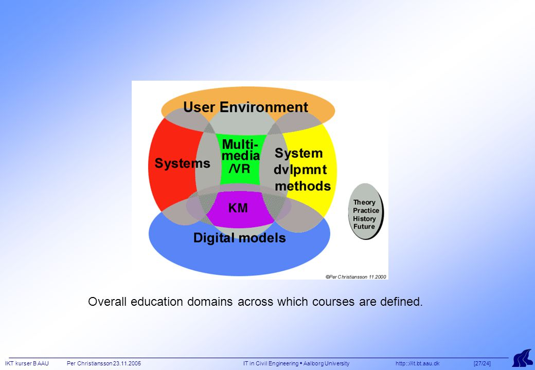 IKT kurser B AAU Per Christiansson 23.11.2005 IT in Civil Engineering  Aalborg University http:://it.bt.aau.dk [27/24] Overall education domains across which courses are defined.