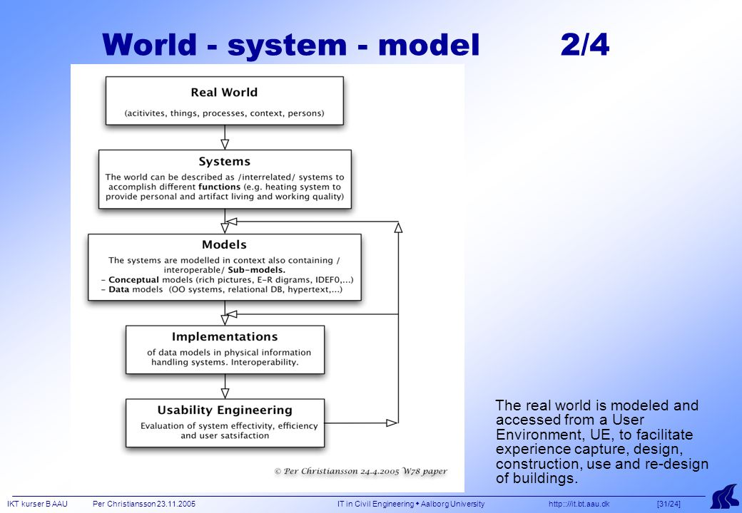 IKT kurser B AAU Per Christiansson 23.11.2005 IT in Civil Engineering  Aalborg University http:://it.bt.aau.dk [31/24] The real world is modeled and accessed from a User Environment, UE, to facilitate experience capture, design, construction, use and re-design of buildings.