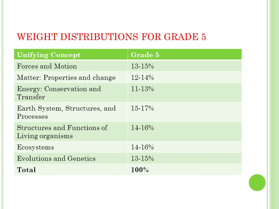WEIGHT DISTRIBUTIONS FOR GRADE 5 Unifying ConceptGrade 5 Forces and Motion13-15% Matter: Properties and change12-14% Energy: Conservation and Transfer