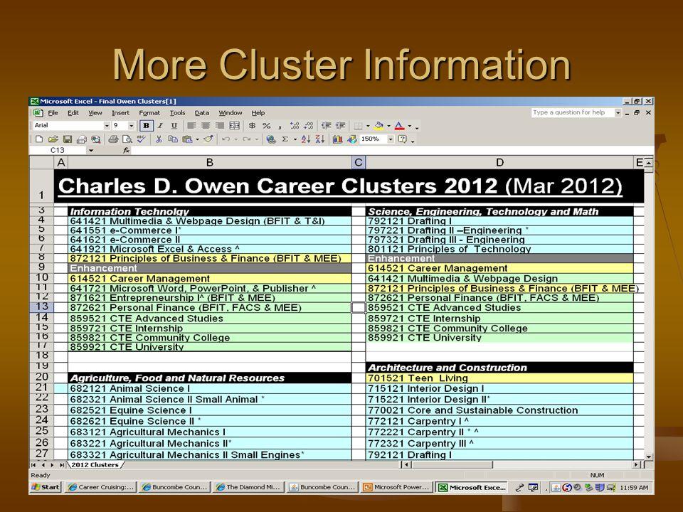 More Cluster Information