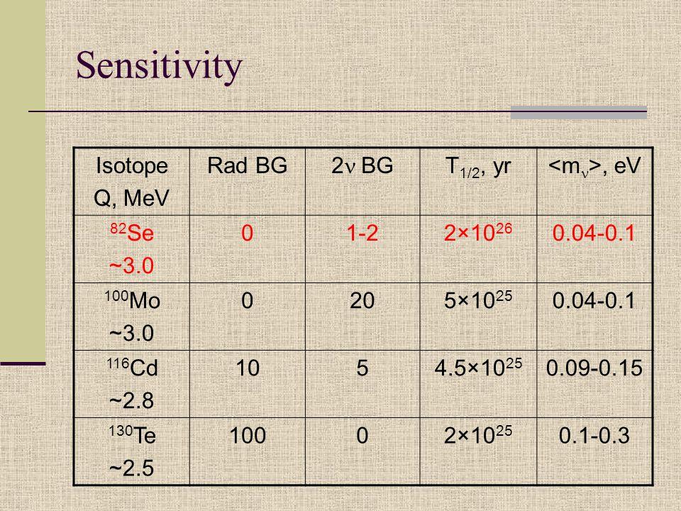 Sensitivity Isotope Q, MeV Rad BG 2  BG T 1/2, yr, eV 82 Se ~3.0 01-22×10 26 0.04-0.1 100 Mo ~3.0 0205×10 25 0.04-0.1 116 Cd ~2.8 1054.5×10 25 0.09-0.15 130 Te ~2.5 10002×10 25 0.1-0.3