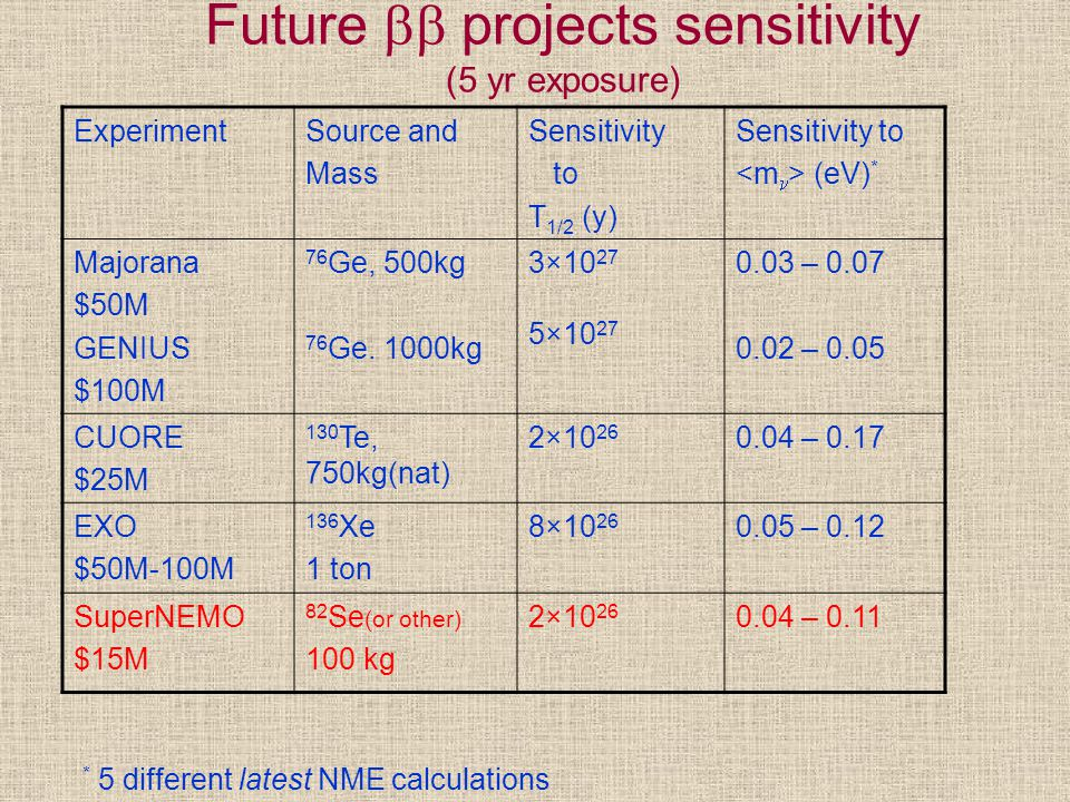 Future  projects sensitivity (5 yr exposure) ExperimentSource and Mass Sensitivity to T 1/2 (y) Sensitivity to (eV) * Majorana $50M GENIUS $100M 76 Ge, 500kg 76 Ge.