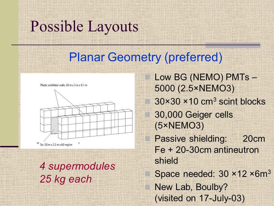 Possible Layouts Low BG (NEMO) PMTs – 5000 (2.5×NEMO3) 30×30 ×10 cm 3 scint blocks 30,000 Geiger cells (5×NEMO3) Passive shielding: 20cm Fe + 20-30cm antineutron shield Space needed: 30 ×12 ×6m 3 New Lab, Boulby.