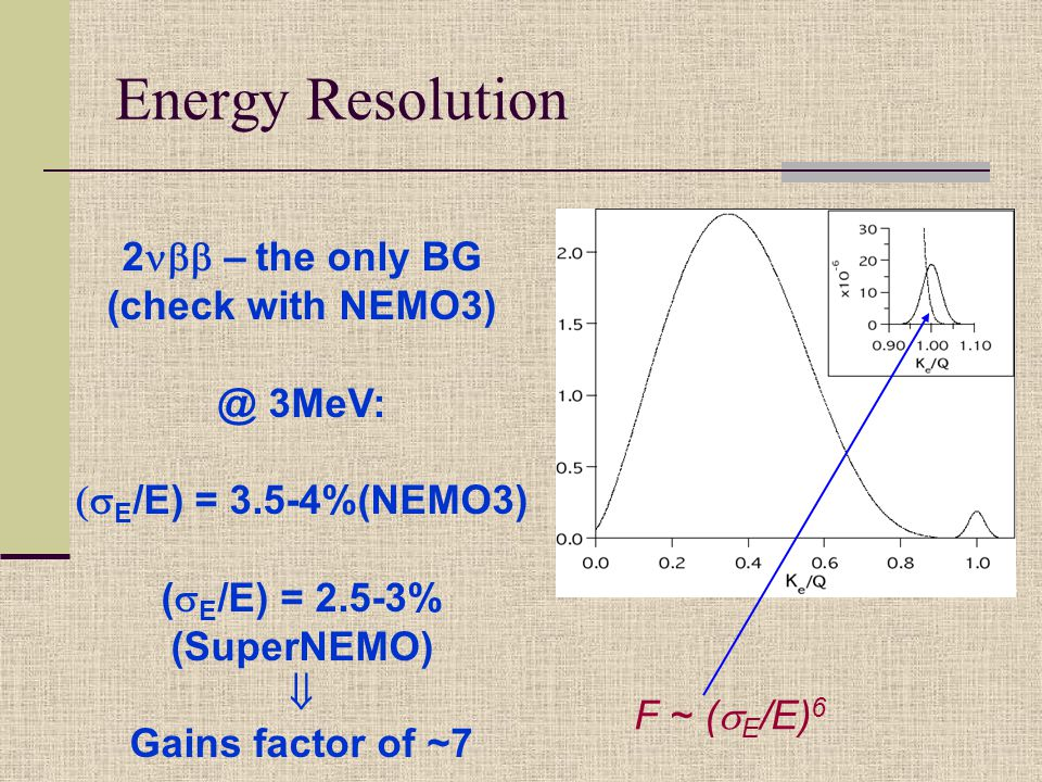 Energy Resolution 2  – the only BG (check with NEMO3) @ 3MeV:  E /E) = 3.5-4%(NEMO3) (  E /E) = 2.5-3% (SuperNEMO)  Gains factor of ~7 F ~ (  E /E) 6