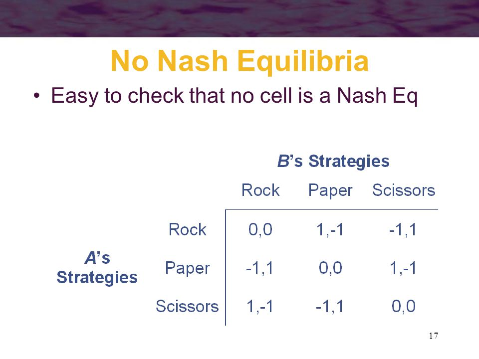 17 No Nash Equilibria Easy to check that no cell is a Nash Eq