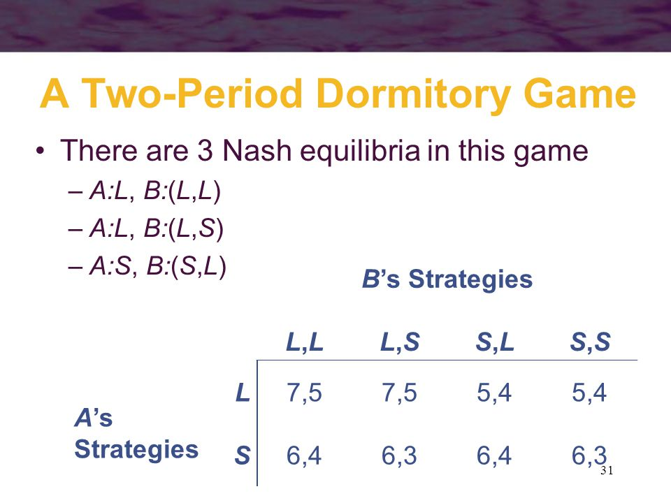 31 A Two-Period Dormitory Game B's Strategies L,LL,LL,SL,SS,LS,LS,SS,S A's Strategies L7,5 5,4 S6,46,36,46,3 There are 3 Nash equilibria in this game