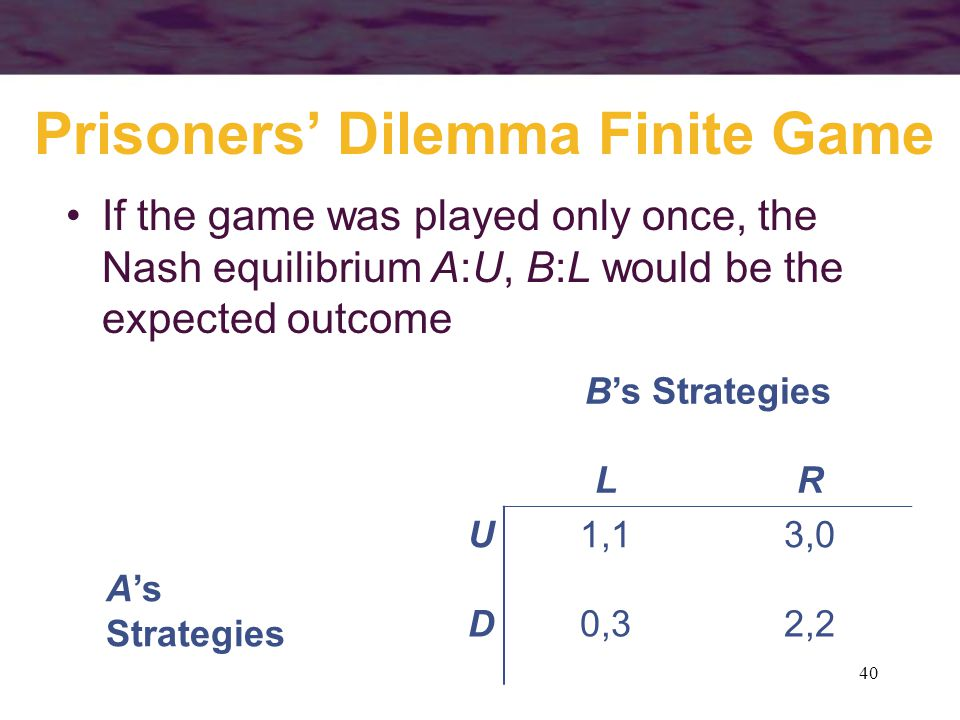 40 Prisoners' Dilemma Finite Game B's Strategies LR A's Strategies U1,13,0 D0,32,2 If the game was played only once, the Nash equilibrium A:U, B:L wou