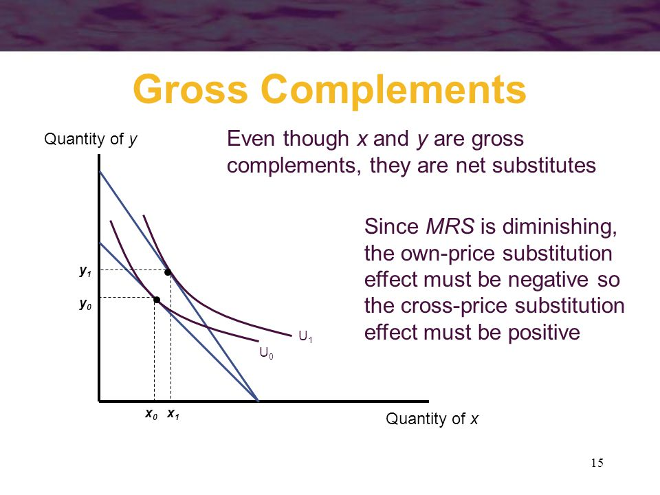 15 Gross Complements Quantity of x Quantity of y x1x1 x0x0 y1y1 y0y0 U1U1 U0U0 Even though x and y are gross complements, they are net substitutes Sin