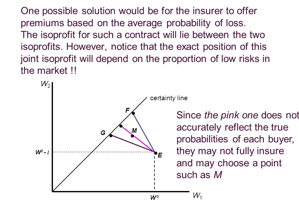 One possible solution would be for the insurer to offer premiums based on the average probability of loss. The isoprofit for such a contract will lie