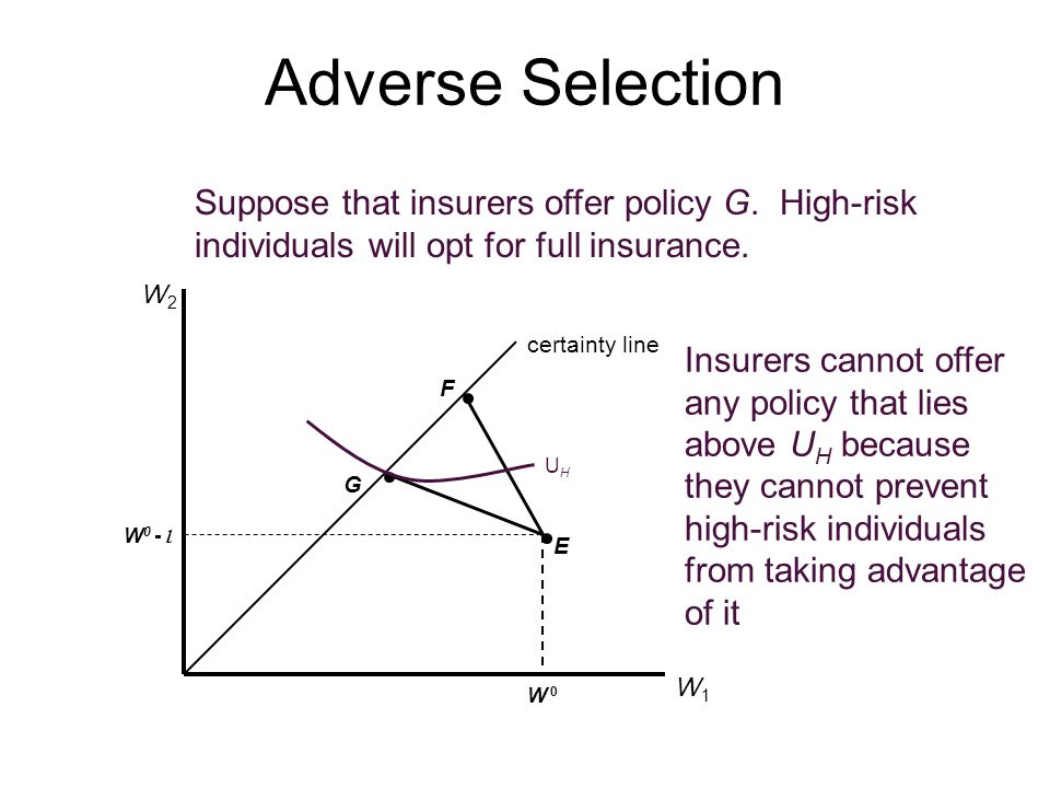 Adverse Selection certainty line W1W1 W2W2 W 0W 0 W 0 - l E F G Suppose that insurers offer policy G. High-risk individuals will opt for full insuranc