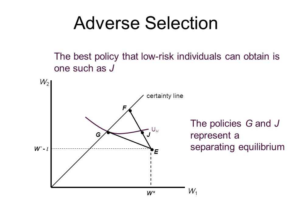 Adverse Selection certainty line W1W1 W2W2 W *W * W * - l E F G UHUH The policies G and J represent a separating equilibrium The best policy that low-