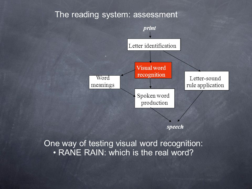 The reading system: assessment. print speech Letter identification Letter-sound rule application Visual word recognition Spoken word production Word m