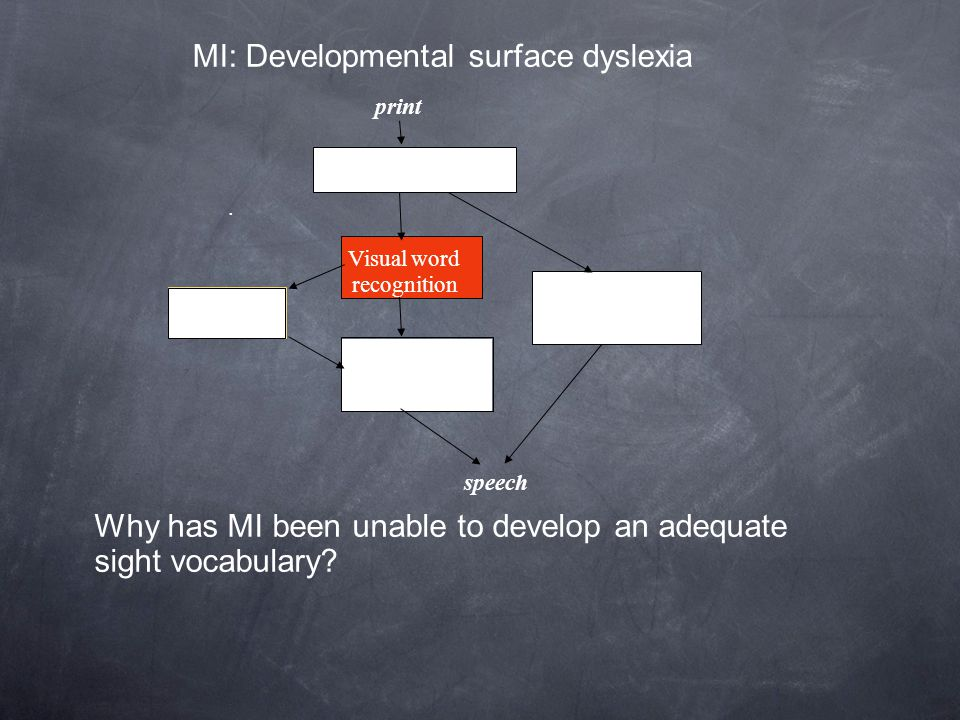 MI: Developmental surface dyslexia. print speech Letter identification Letter-sound rule application Visual word recognition Spoken word production Wh