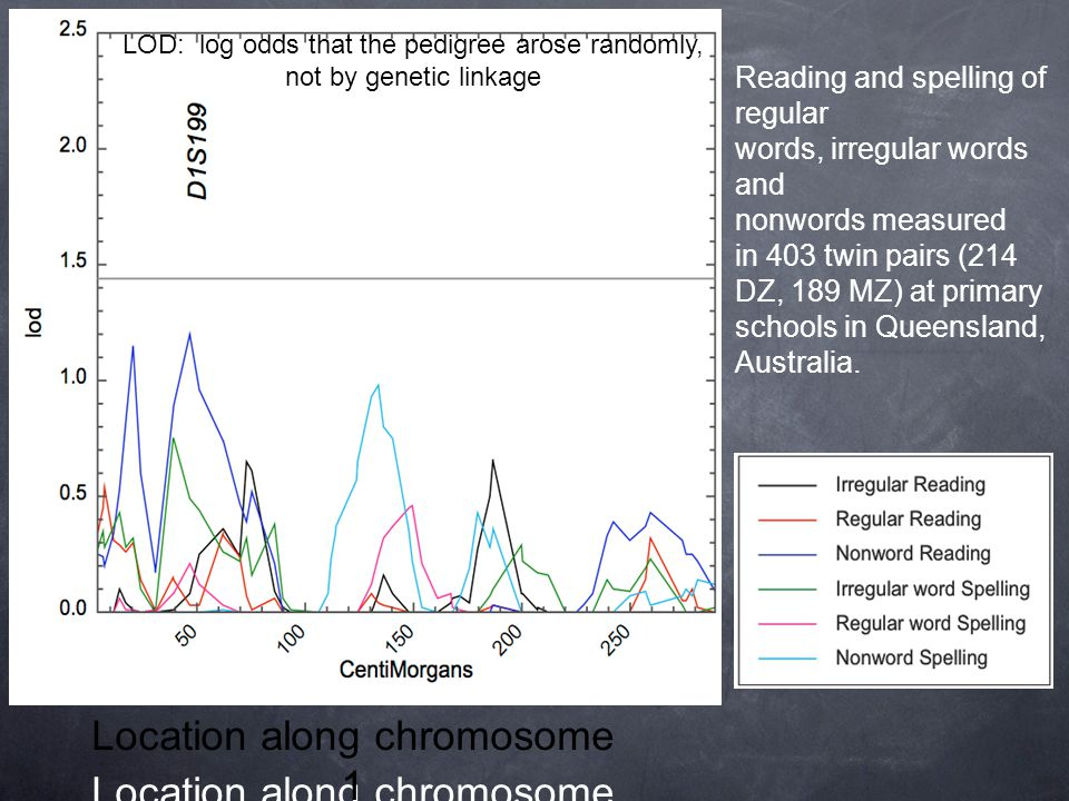 LOD: log odds that the pedigree arose randomly, not by genetic linkage Location along chromosome 1 Reading and spelling of regular words, irregular wo
