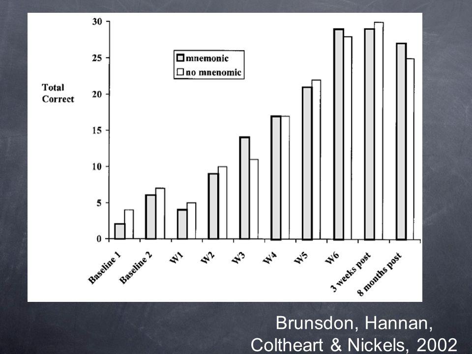 Brunsdon, Hannan, Coltheart & Nickels, 2002