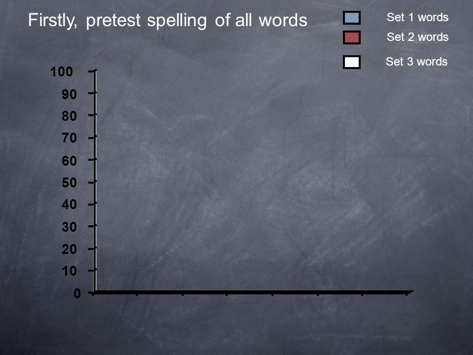 0 10 20 30 40 50 60 70 80 90 100 Firstly, pretest spelling of all words Set 3 words Set 2 words Set 1 words