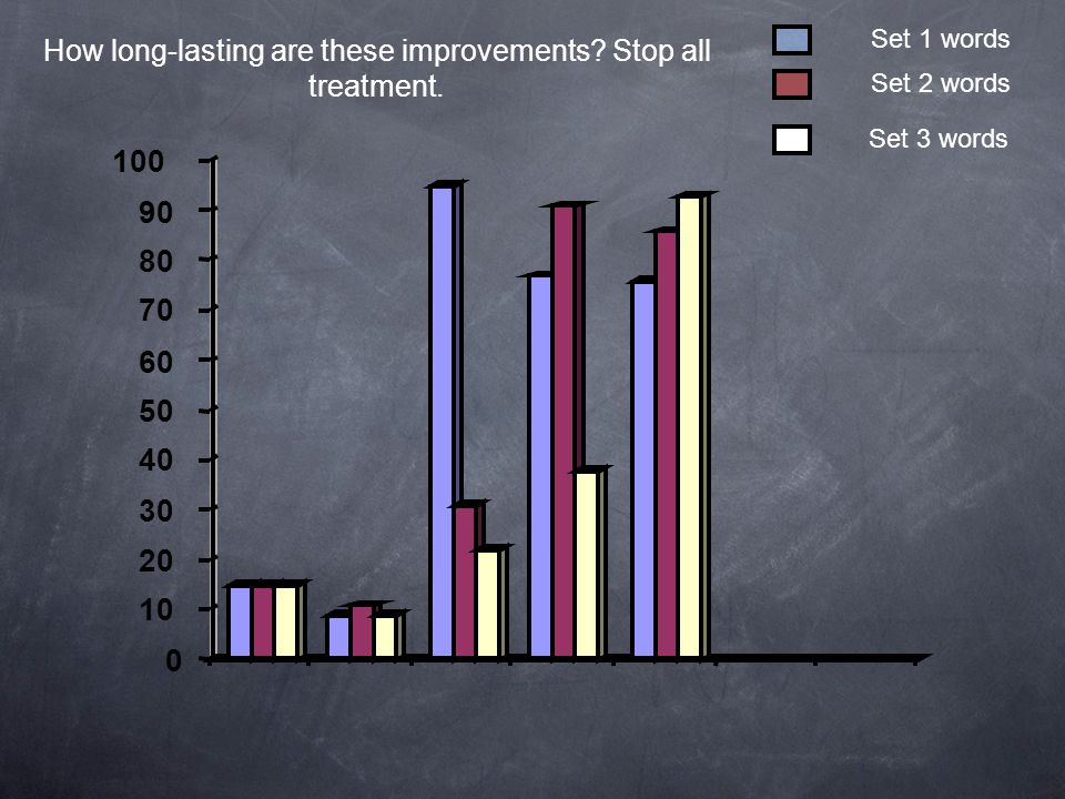 0 10 20 30 40 50 60 70 80 90 100 How long-lasting are these improvements? Stop all treatment. Set 3 words Set 2 words Set 1 words