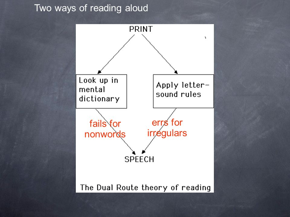 Two ways of reading aloud fails for nonwords errs for irregulars