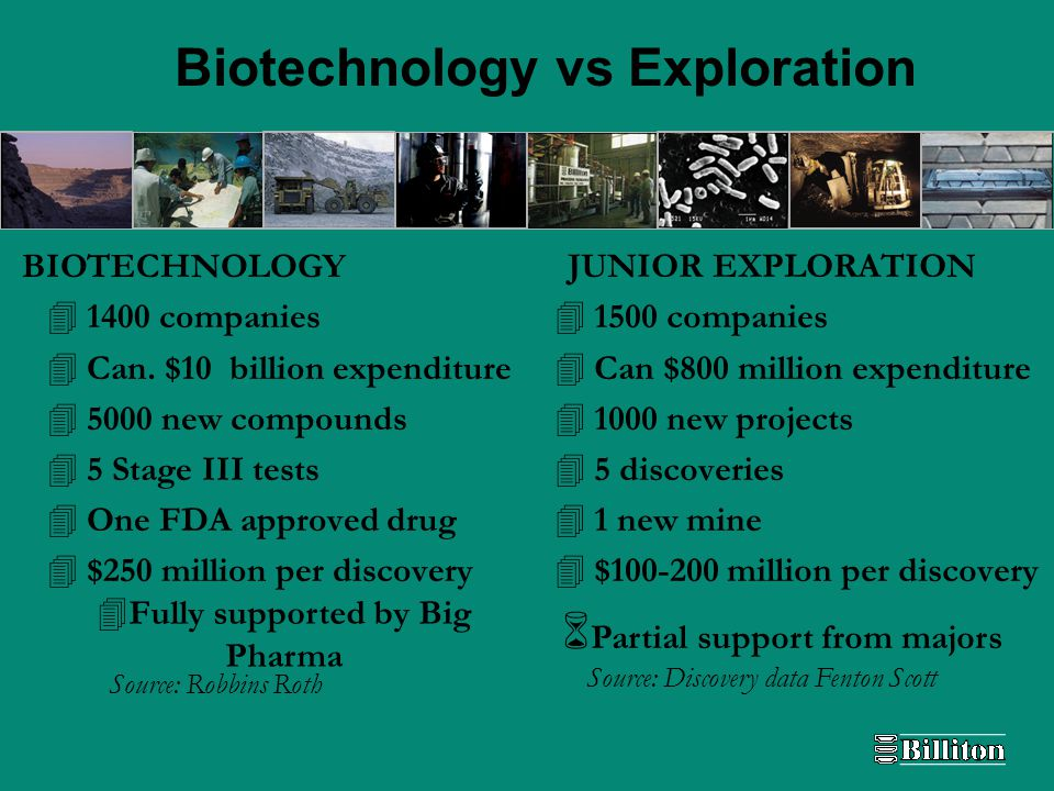 Biotechnology vs Exploration 41400 companies 4Can.
