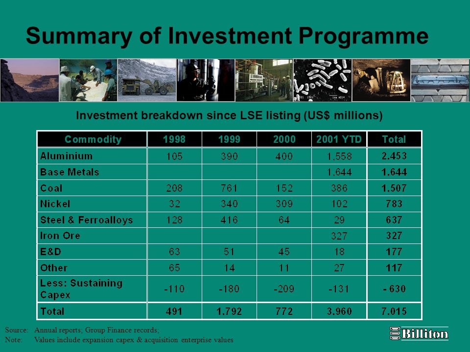 Summary of Investment Programme Investment breakdown since LSE listing (US$ millions) Source: Annual reports; Group Finance records; Note: Values include expansion capex & acquisition enterprise values