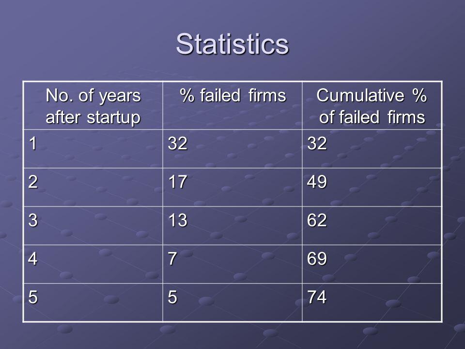 Statistics No.