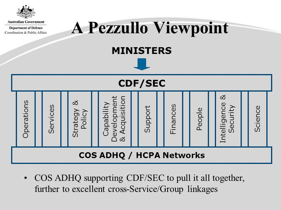 A Pezzullo Viewpoint CDF/SEC Operations Services Strategy & Policy Capability Development & Acquisition Support Finances Intelligence & Security People Science MINISTERS COS ADHQ supporting CDF/SEC to pull it all together, further to excellent cross-Service/Group linkages COS ADHQ / HCPA Networks